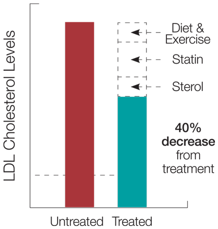 LDL Cholesterol Levels