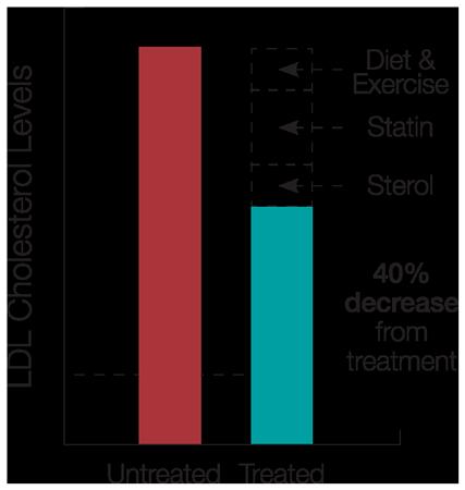 LDL Cholesterol Levels